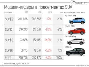 Лучшие кроссоверы в России по сегментам: аналитики назвали четыре модели