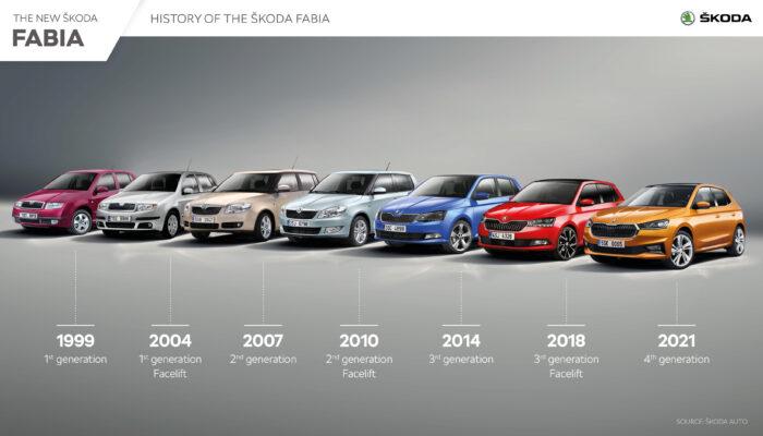 Фотографии новой Skoda Fabia 2021 года четвертого поколения опубликованы компанией