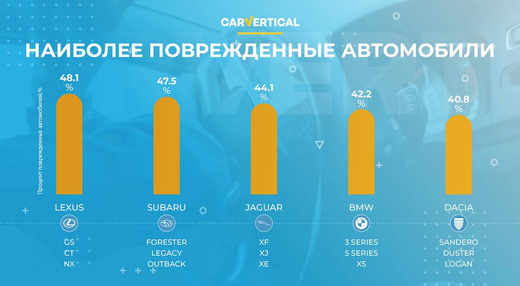 Автомобили каких марок чаще продаются битыми перечислили аналитики CarVertical